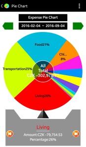 Bývanie spapalo 26% z nášho rozpočtu.